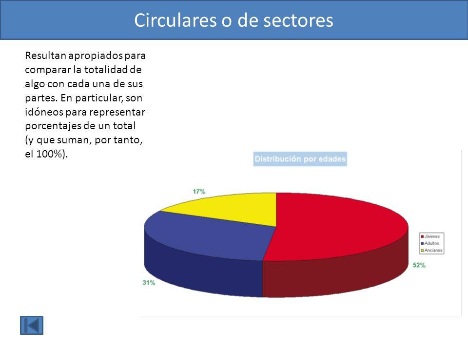 Circulares o de sectores