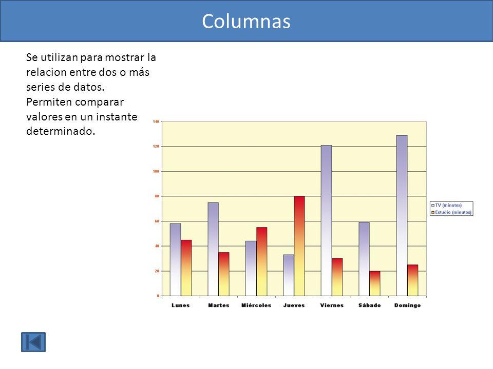 Columnas Se utilizan para mostrar la relacion entre dos o más series de datos. Permiten comparar valores en un instante.