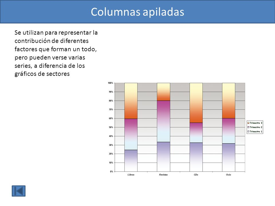 Columnas apiladas Se utilizan para representar la contribución de diferentes factores que forman un todo, pero pueden verse varias.
