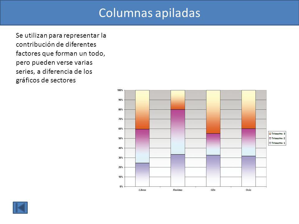 Columnas apiladasSe utilizan para representar la contribución de diferentes factores que forman un todo, pero pueden verse varias.