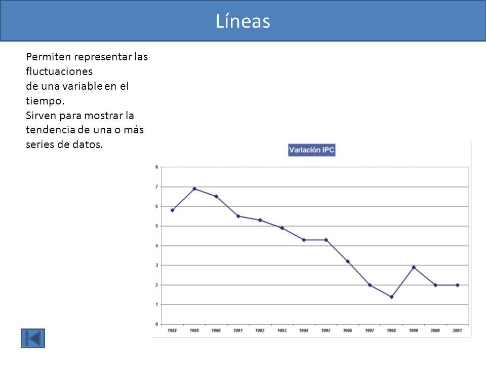 Líneas Permiten representar las fluctuaciones