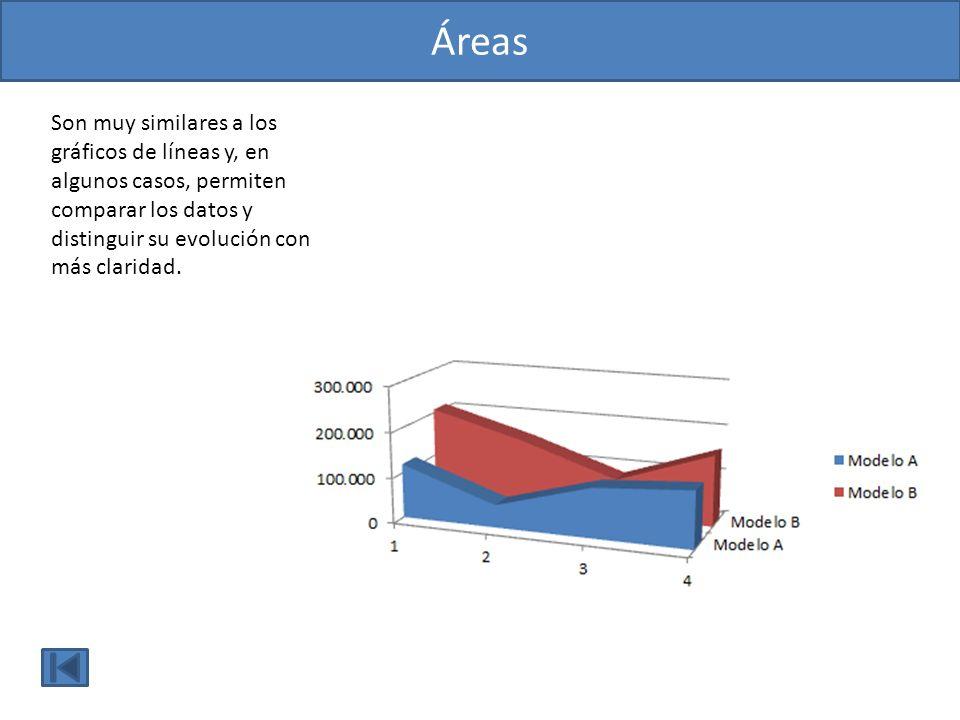 ÁreasSon muy similares a los gráficos de líneas y, en algunos casos, permiten comparar los datos y distinguir su evolución con más claridad.
