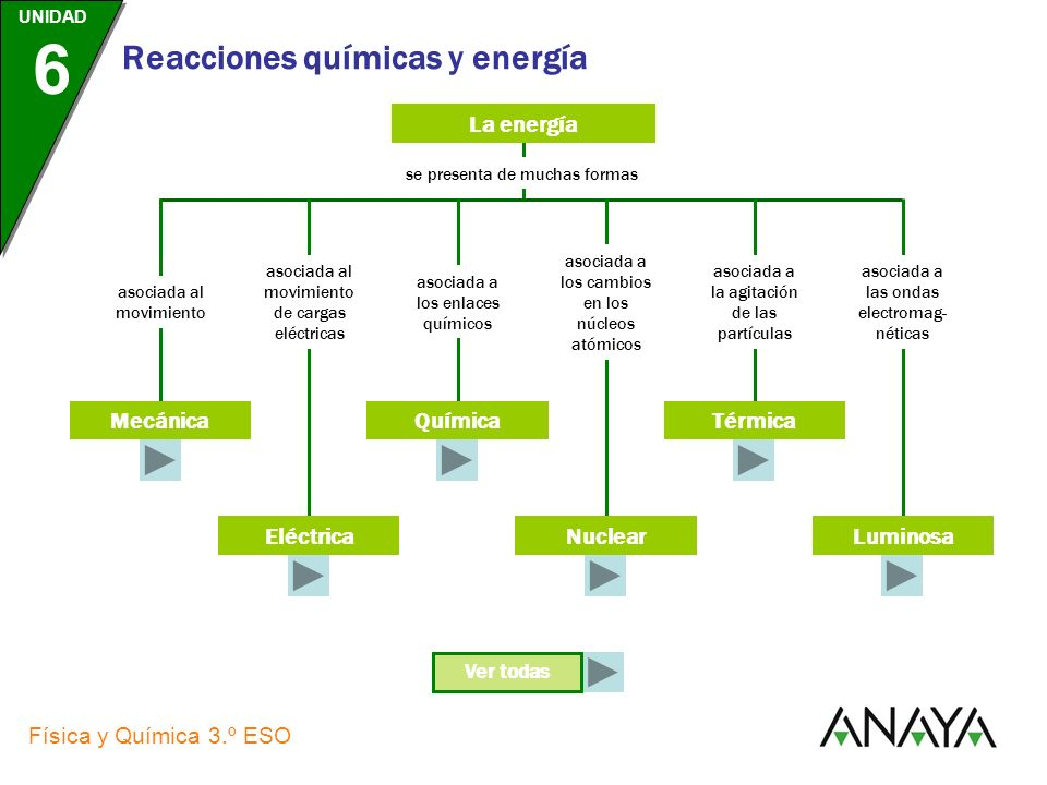 La energía Mecánica Química Térmica Eléctrica Nuclear Luminosa