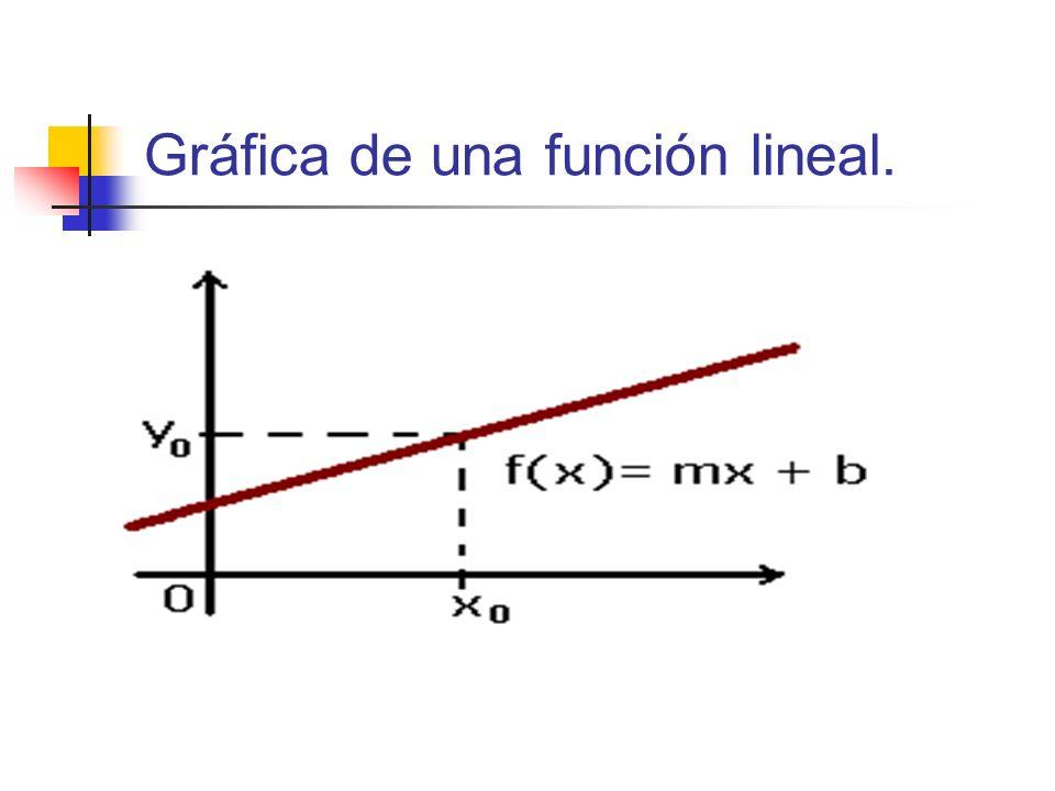 Gráfica de una función lineal.