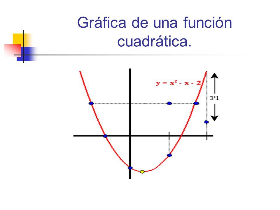 Gráfica de una función cuadrática.