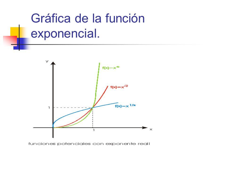 Gráfica de la función exponencial.