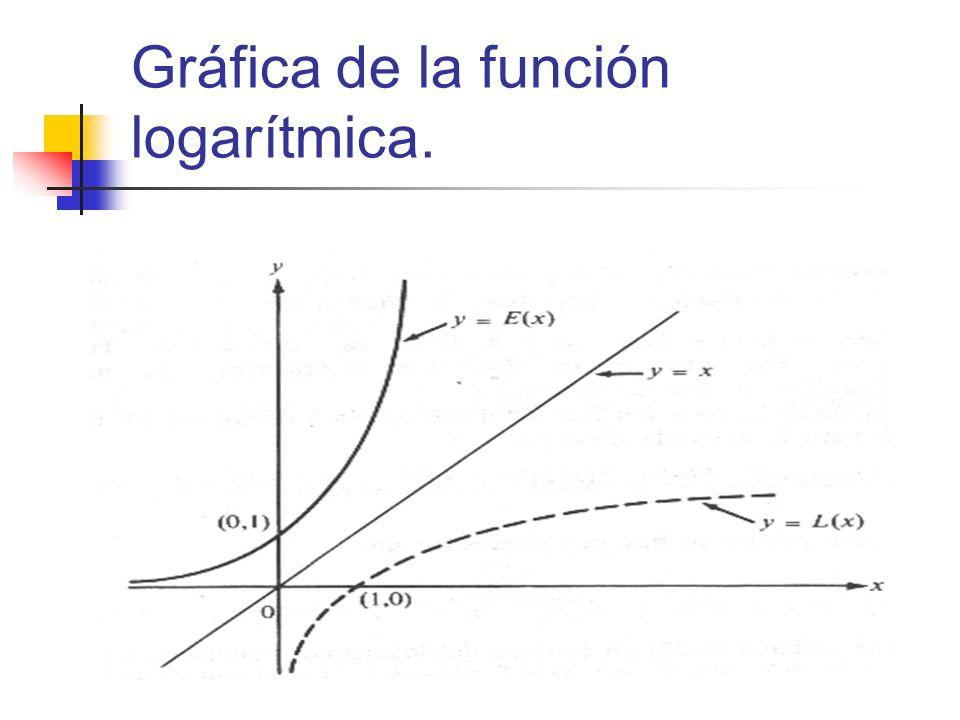 Gráfica de la función logarítmica.
