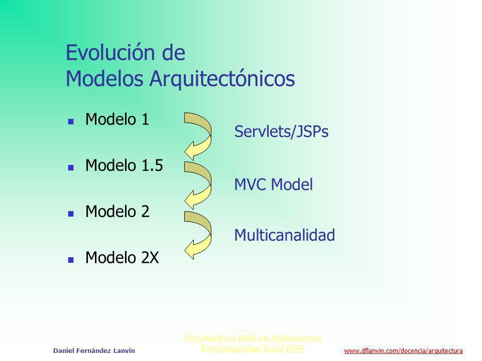 Evolución de Modelos Arquitectónicos
