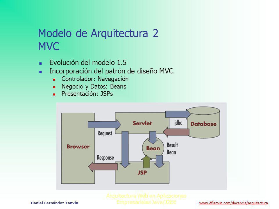 Modelo de Arquitectura 2 MVC