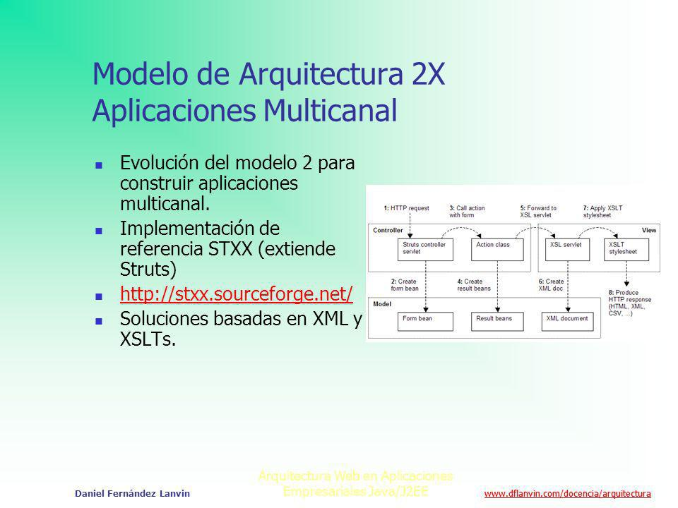 Modelo de Arquitectura 2X Aplicaciones Multicanal