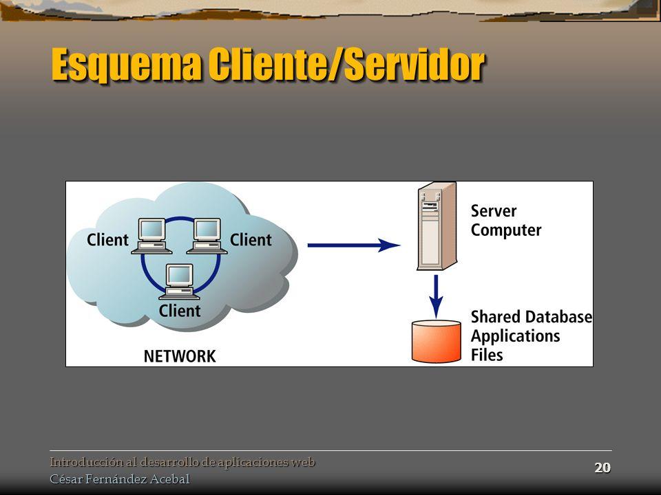 Esquema Cliente/Servidor