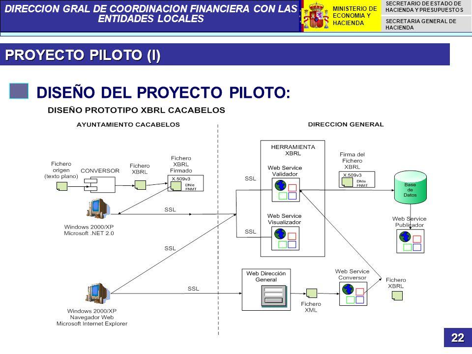DISEÑO DEL PROYECTO PILOTO: