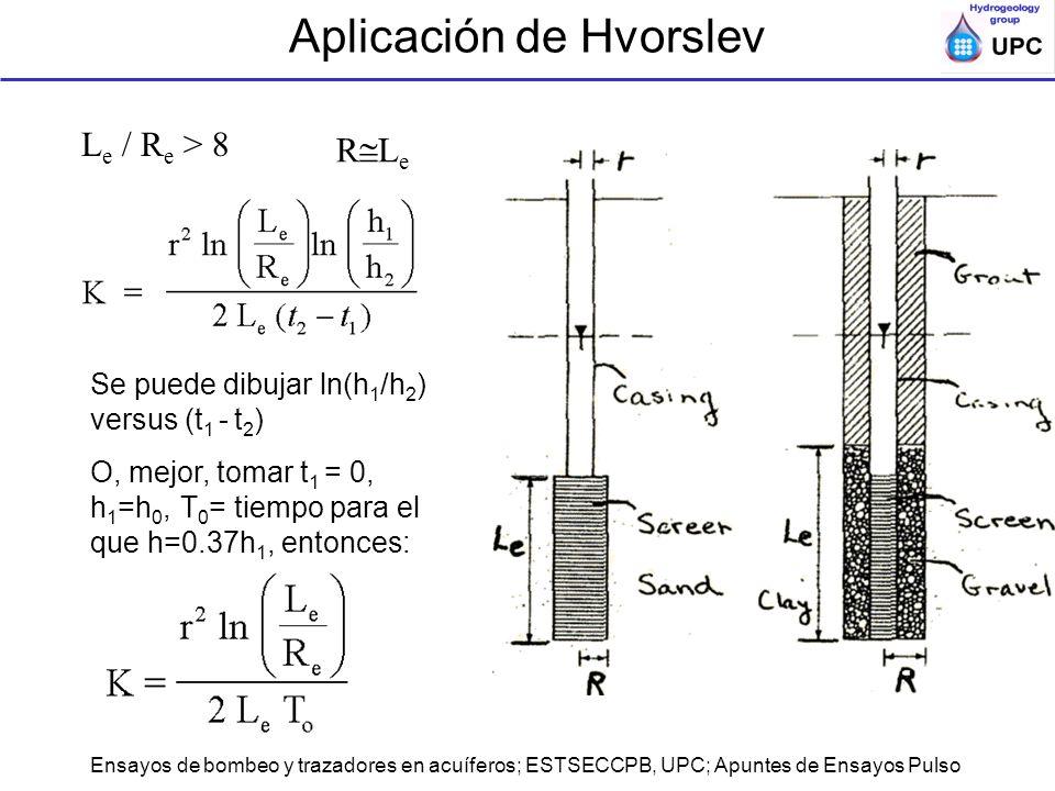 Aplicación de Hvorslev