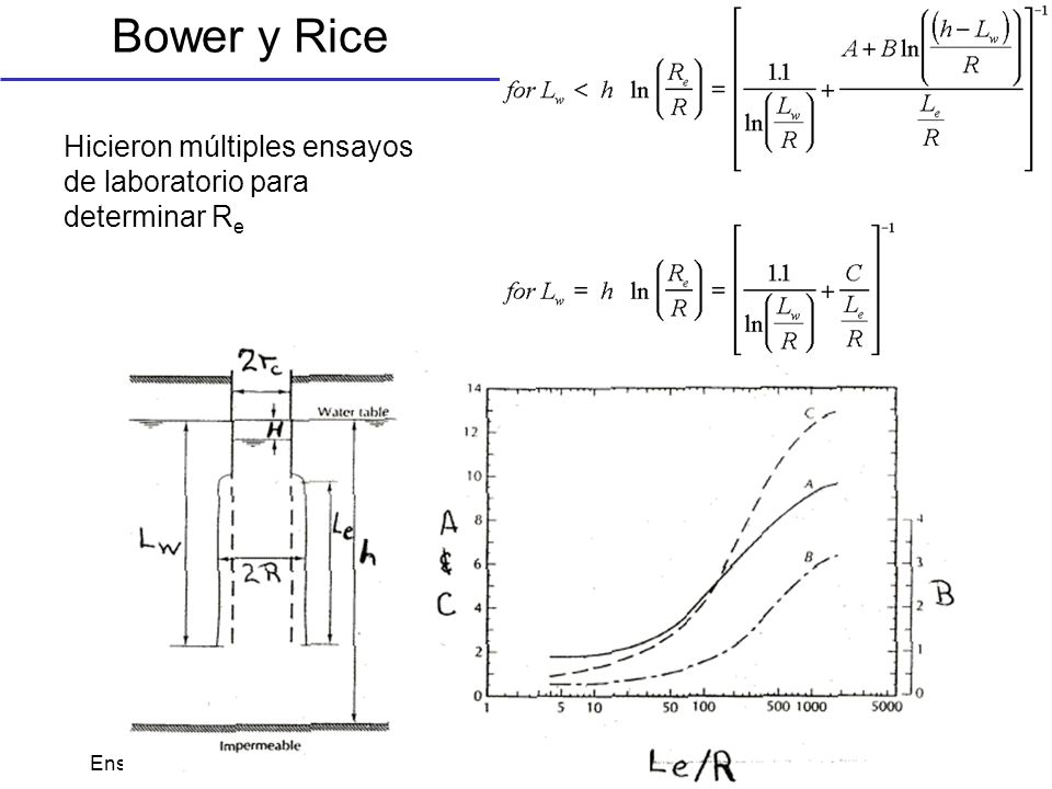 Bower y Rice Hicieron múltiples ensayos de laboratorio para determinar Re.