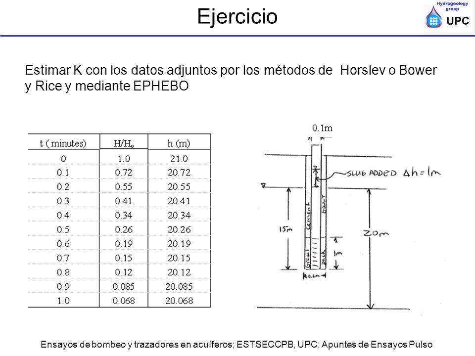 Ejercicio Estimar K con los datos adjuntos por los métodos de Horslev o Bower y Rice y mediante EPHEBO.