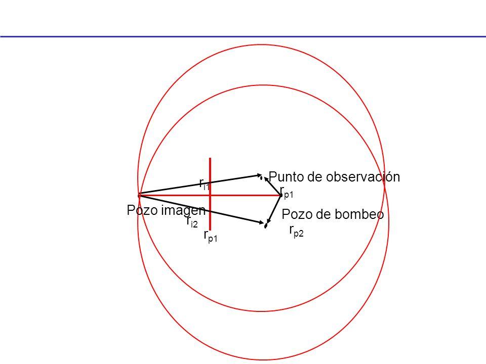 rp1 Pozo de bombeo Punto de observación ri1 rp2 ri2 Pozo imagen