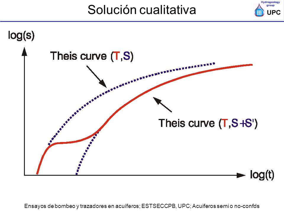 Solución cualitativa Ensayos de bombeo y trazadores en acuíferos; ESTSECCPB, UPC; Acuiferos semi o no-confds.