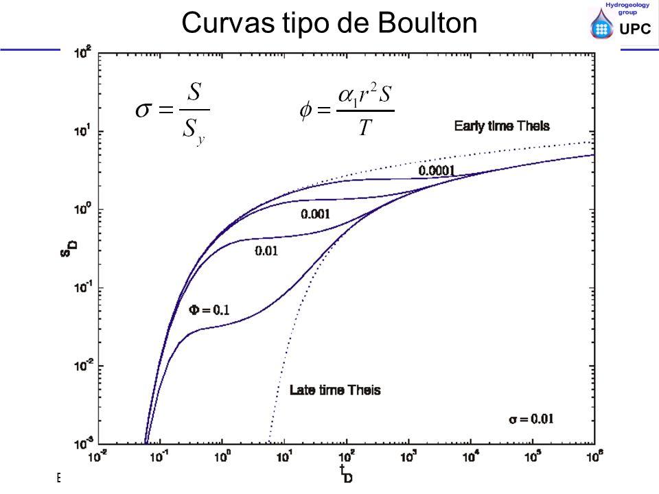 Curvas tipo de Boulton Ensayos de bombeo y trazadores en acuíferos; ESTSECCPB, UPC; Acuiferos semi o no-confds.