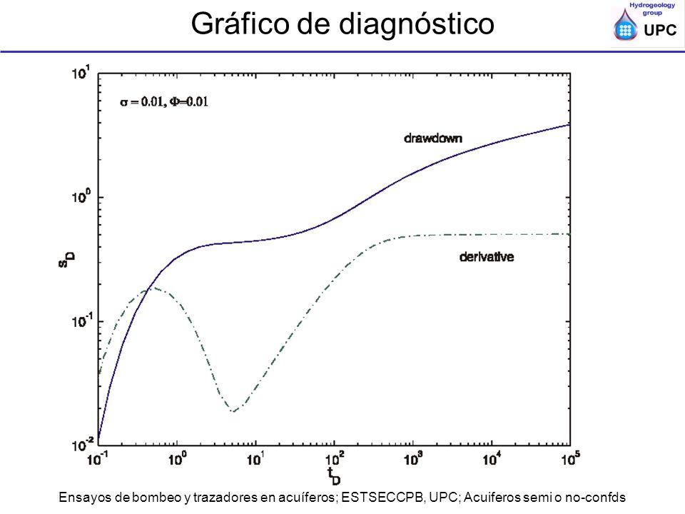 Gráfico de diagnóstico