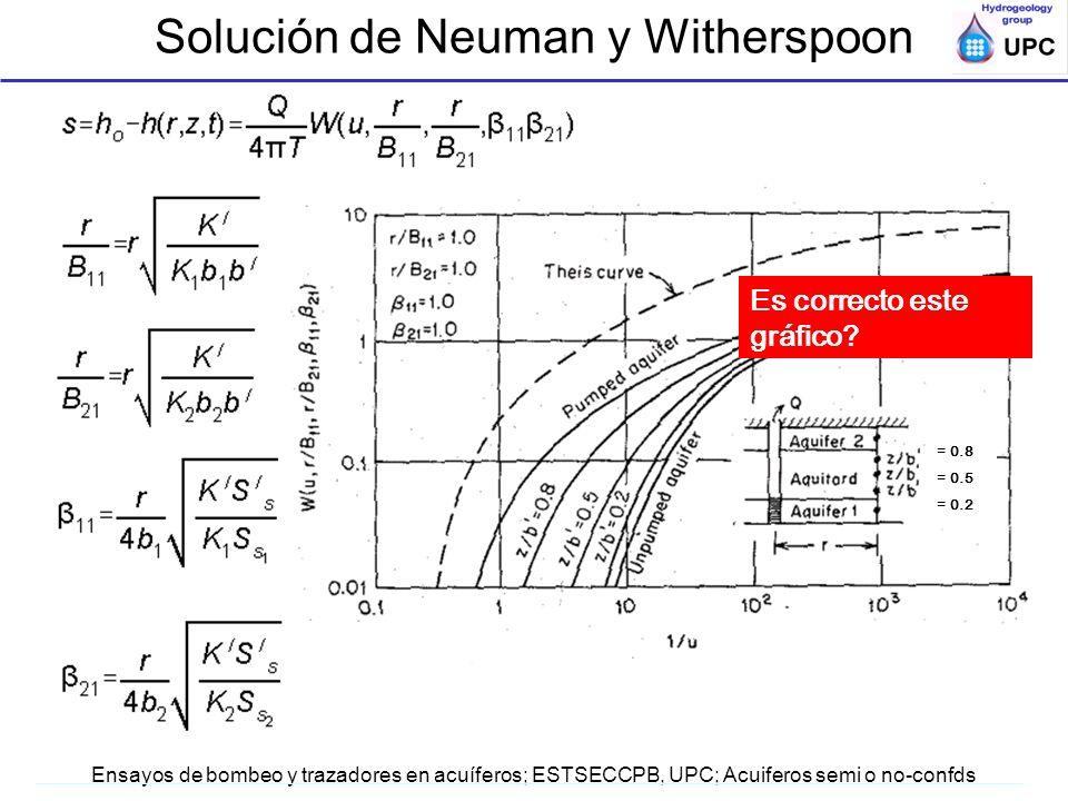Solución de Neuman y Witherspoon