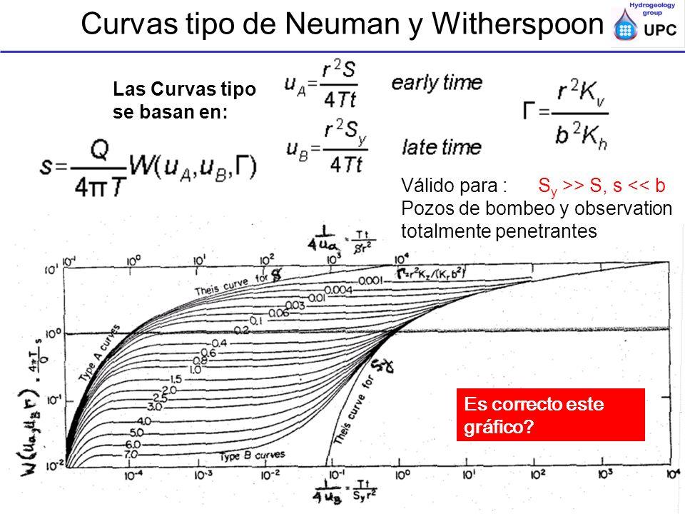 Curvas tipo de Neuman y Witherspoon