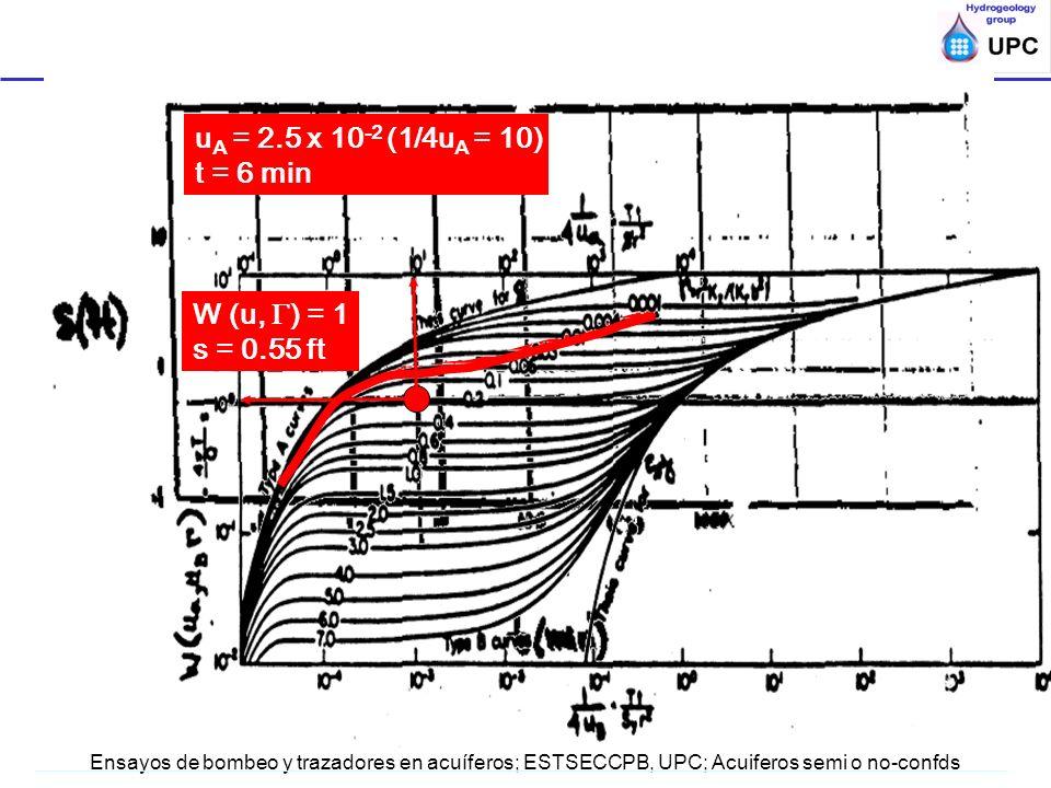 uA = 2.5 x 10-2 (1/4uA = 10) t = 6 min W (u, ) = 1 s = 0.55 ft