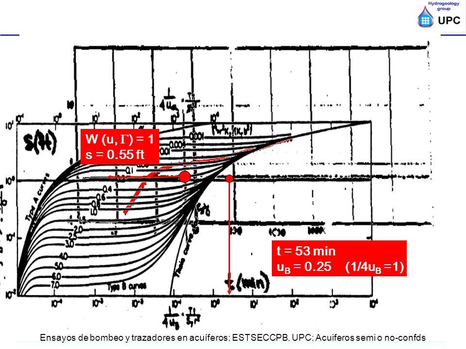 W (u, ) = 1 s = 0.55 ft t = 53 min uB = 0.25 (1/4uB =1)