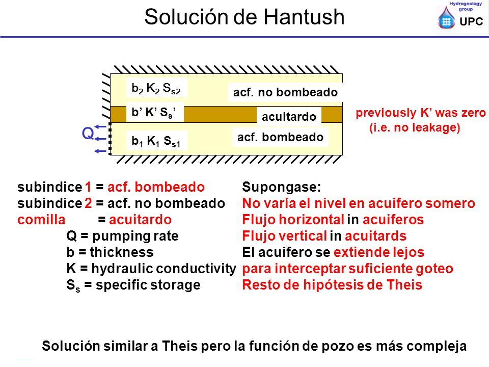 Solución de Hantush Q subindice 1 = acf. bombeado