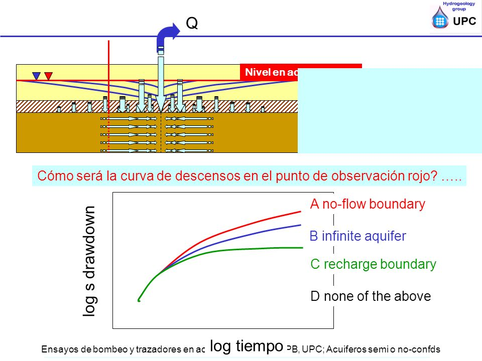 Q log s drawdown log tiempo Qué controla la velocidad de descenso