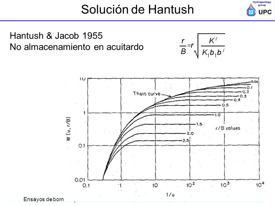 Solución de Hantush Hantush & Jacob 1955