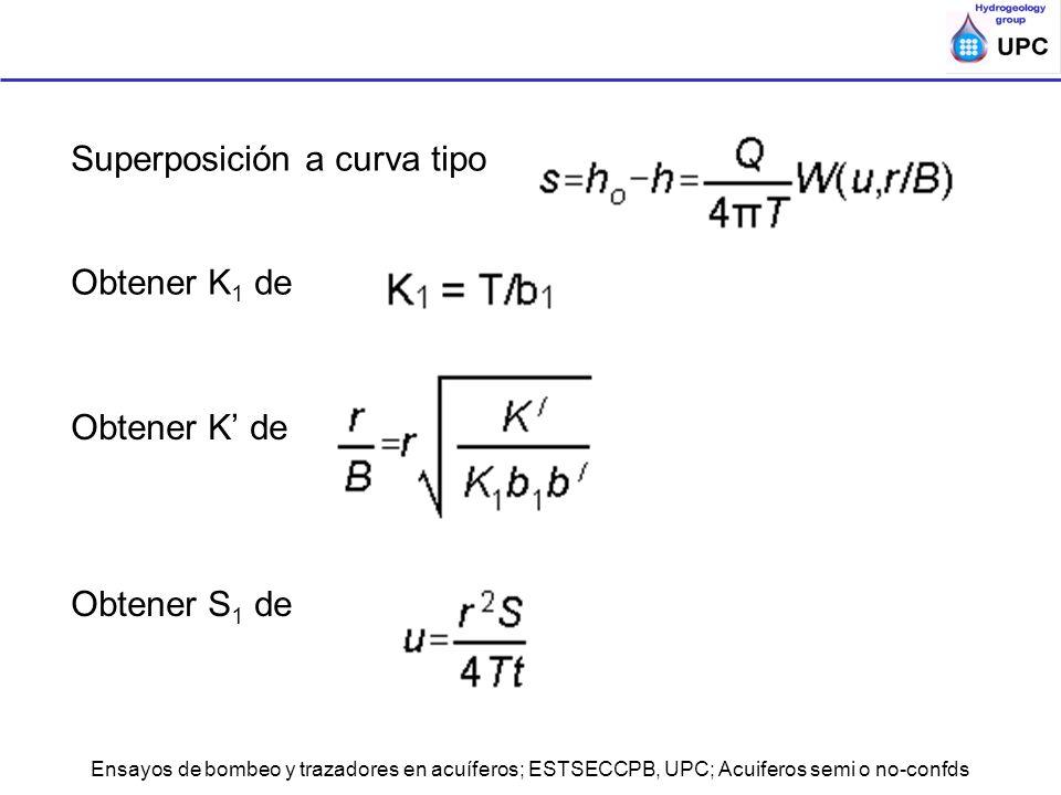 Superposición a curva tipo