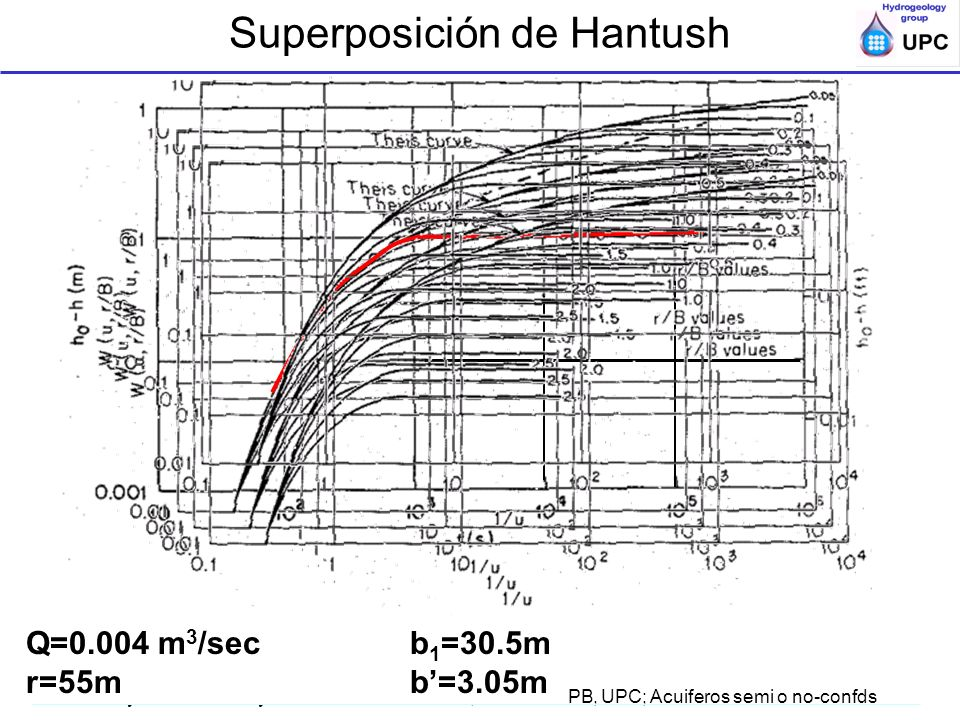 Superposición de Hantush