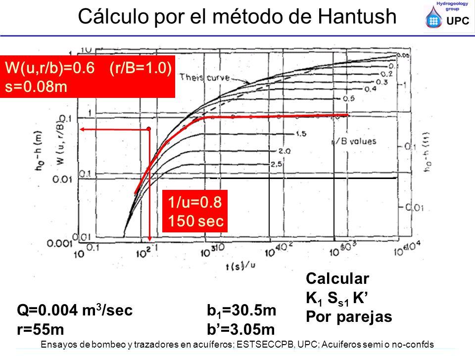 Cálculo por el método de Hantush