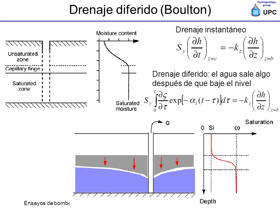Drenaje diferido (Boulton)