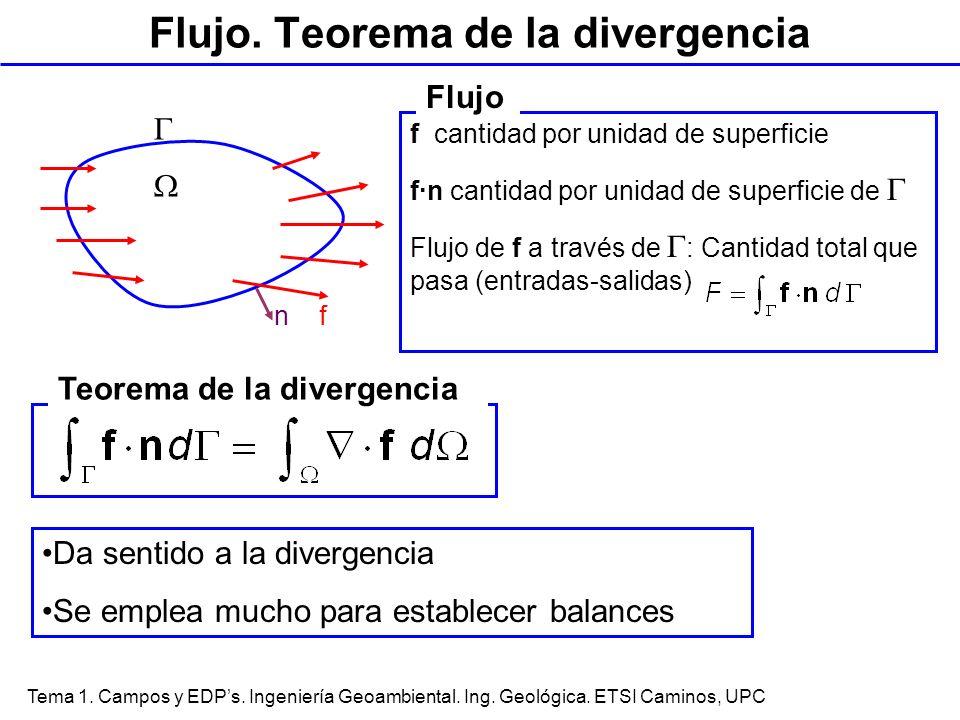 Flujo. Teorema de la divergencia