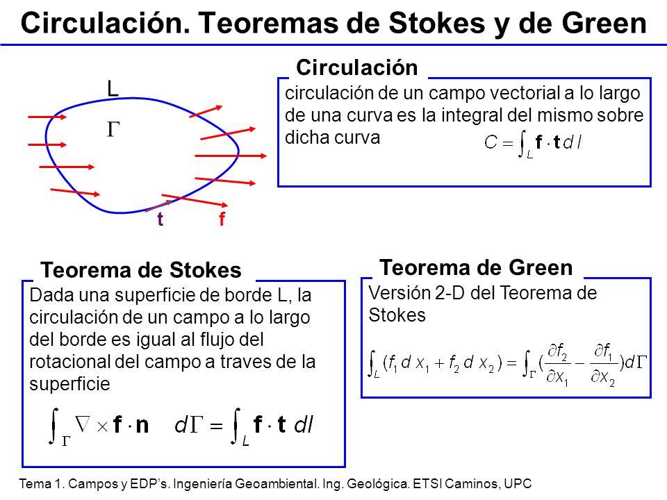 Circulación. Teoremas de Stokes y de Green