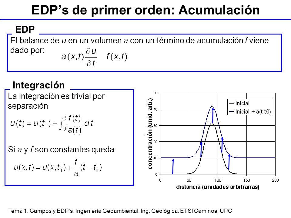 EDP's de primer orden: Acumulación