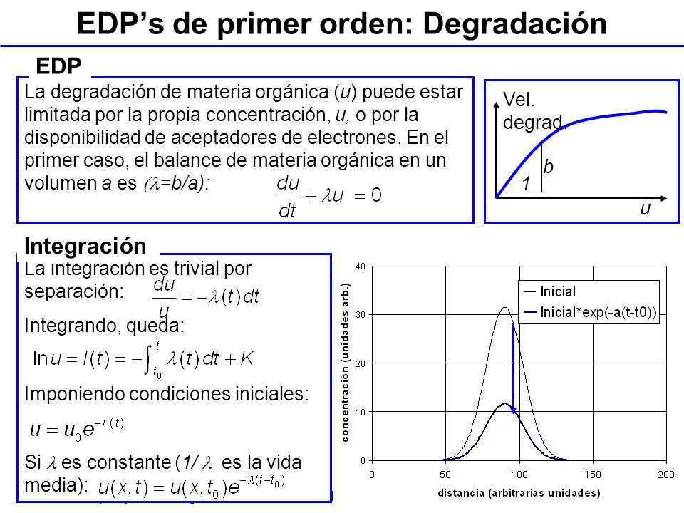 EDP's de primer orden: Degradación