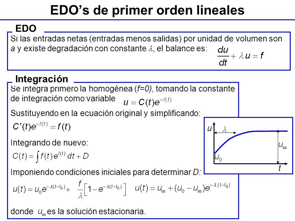 EDO's de primer orden lineales