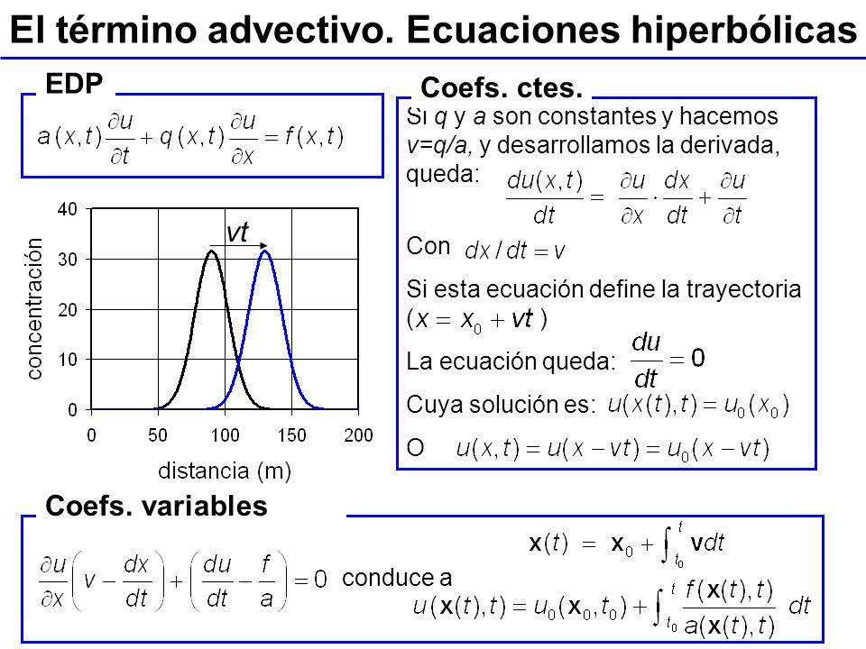 El término advectivo. Ecuaciones hiperbólicas