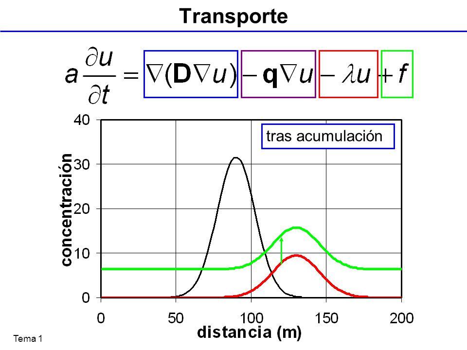 Transporte tras acumulación Tras degradación Tras dispersión