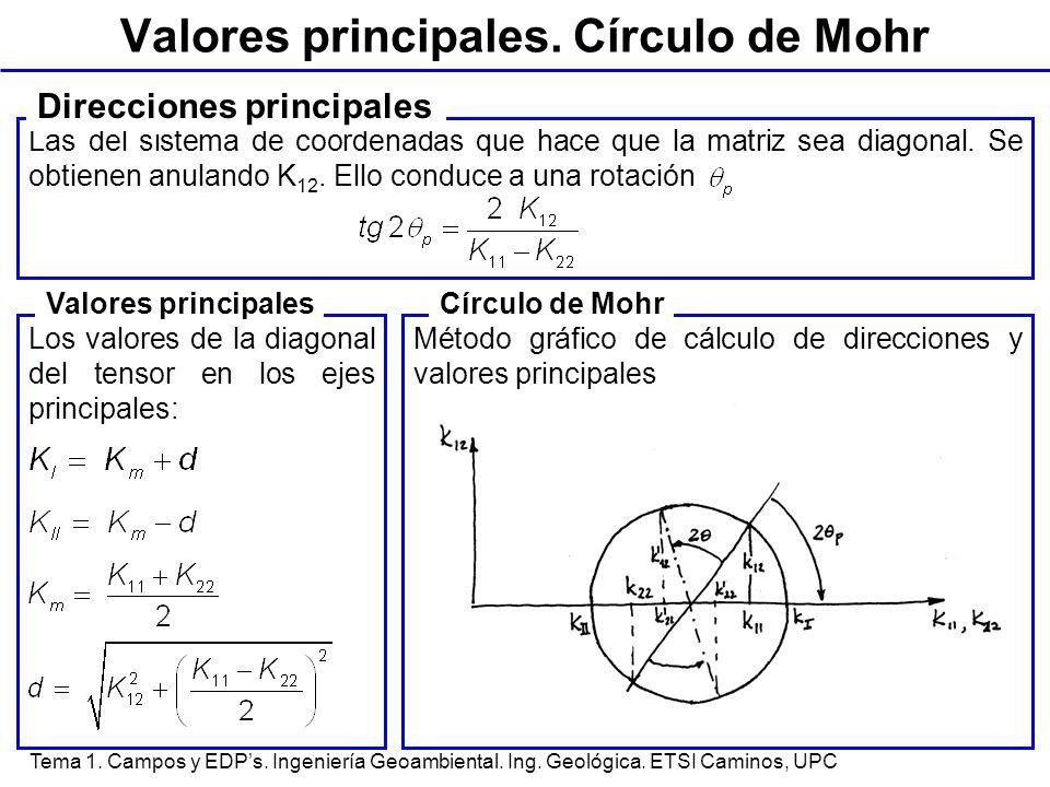 Valores principales. Círculo de Mohr