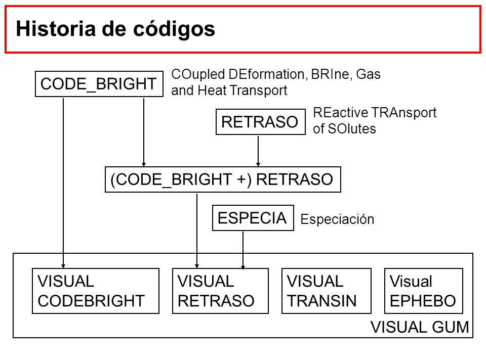Historia de códigos CODE_BRIGHT RETRASO (CODE_BRIGHT +) RETRASO