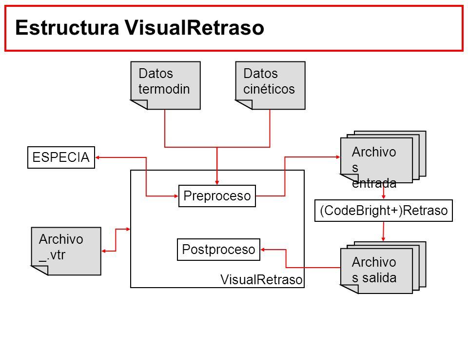 Estructura VisualRetraso
