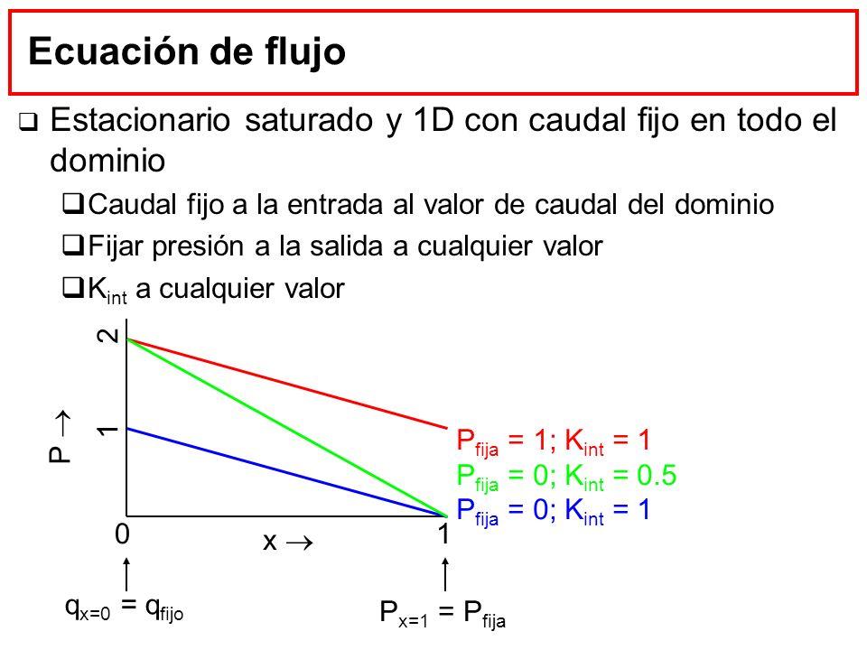 Ecuación de flujo Estacionario saturado y 1D con caudal fijo en todo el dominio. Caudal fijo a la entrada al valor de caudal del dominio.