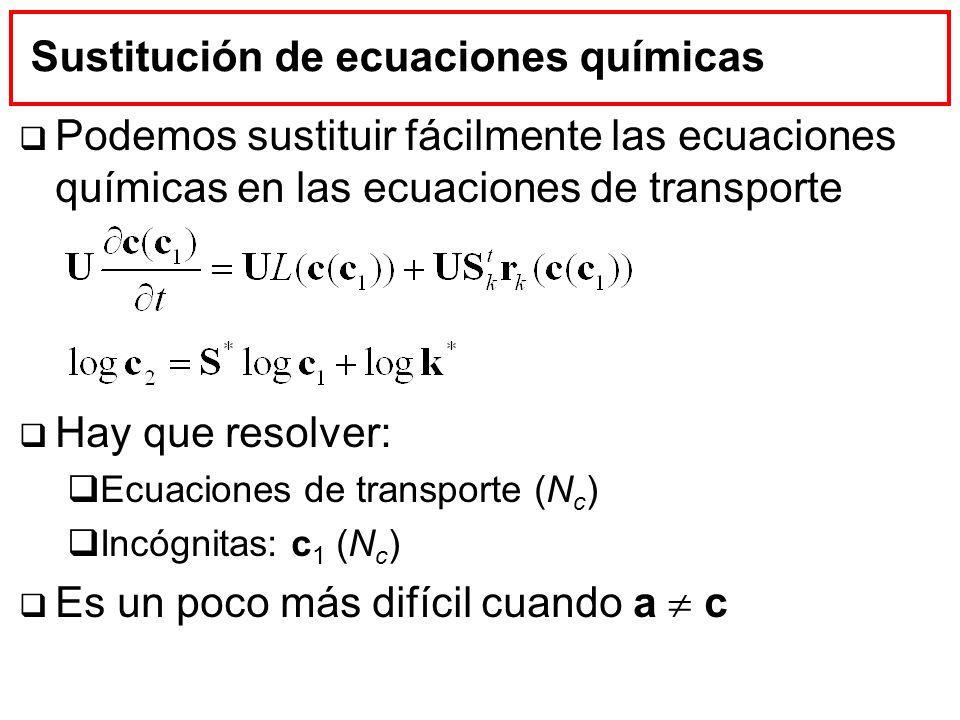 Sustitución de ecuaciones químicas