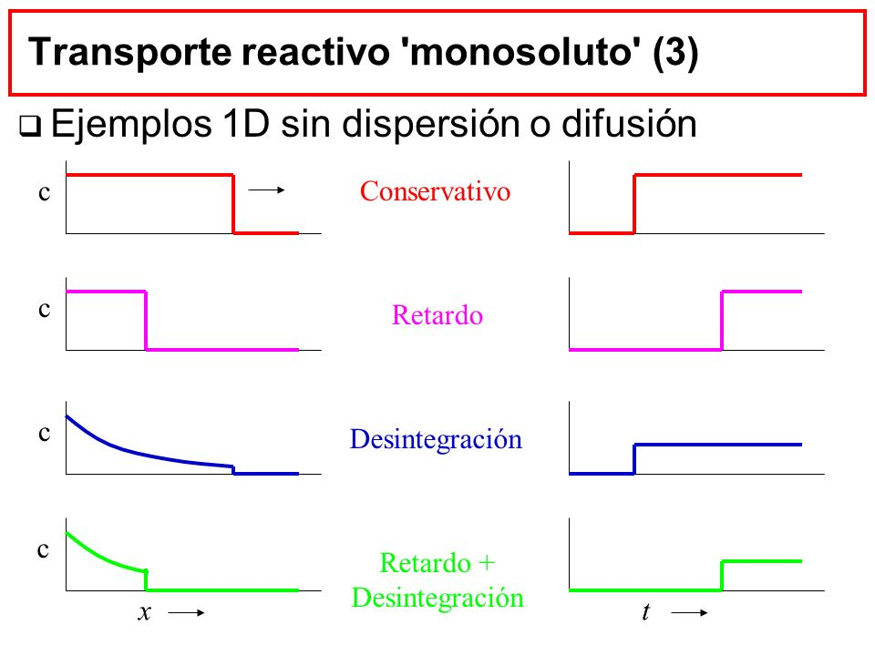 Transporte reactivo monosoluto (3)