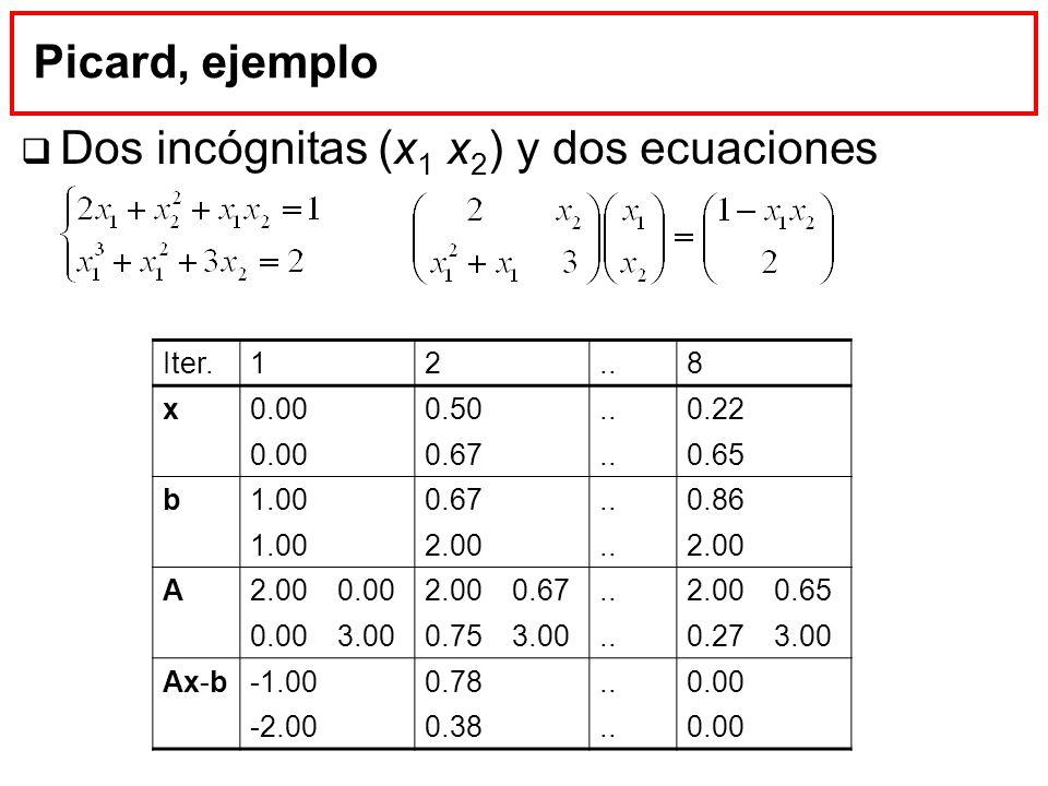 Dos incógnitas (x1 x2) y dos ecuaciones