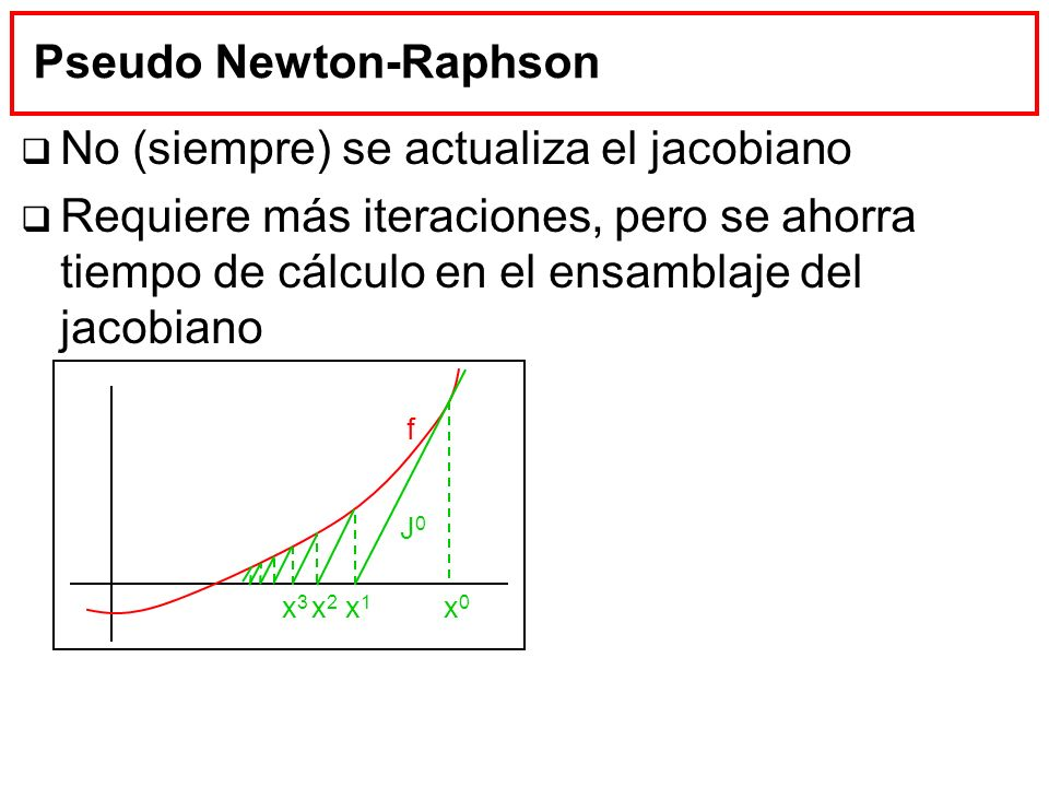 Pseudo Newton-Raphson