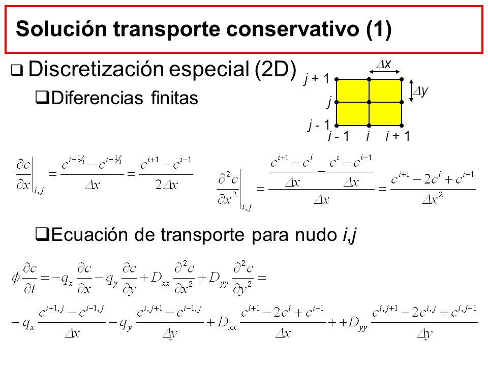 Solución transporte conservativo (1)